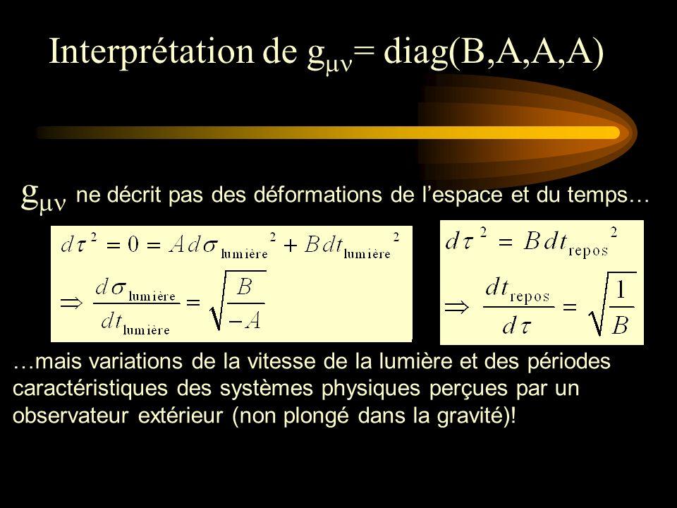 g ne décrit pas des déformations de lespace et du temps… …mais variations de la vitesse de la lumière et des périodes caractéristiques des systèmes physiques perçues par un observateur extérieur (non plongé dans la gravité).