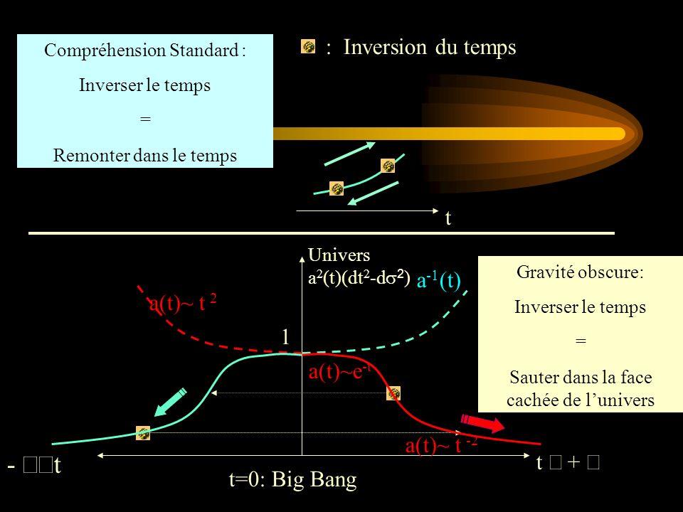 Univers a 2 (t)(dt 2 -d 2 ) Compréhension Standard : Inverser le temps = Remonter dans le temps : Inversion du temps Gravité obscure: Inverser le temp