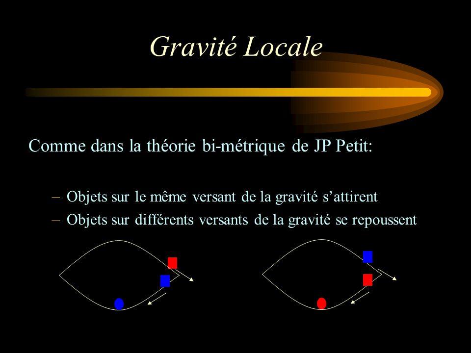 Gravité Locale Comme dans la théorie bi-métrique de JP Petit: –Objets sur le même versant de la gravité sattirent –Objets sur différents versants de l
