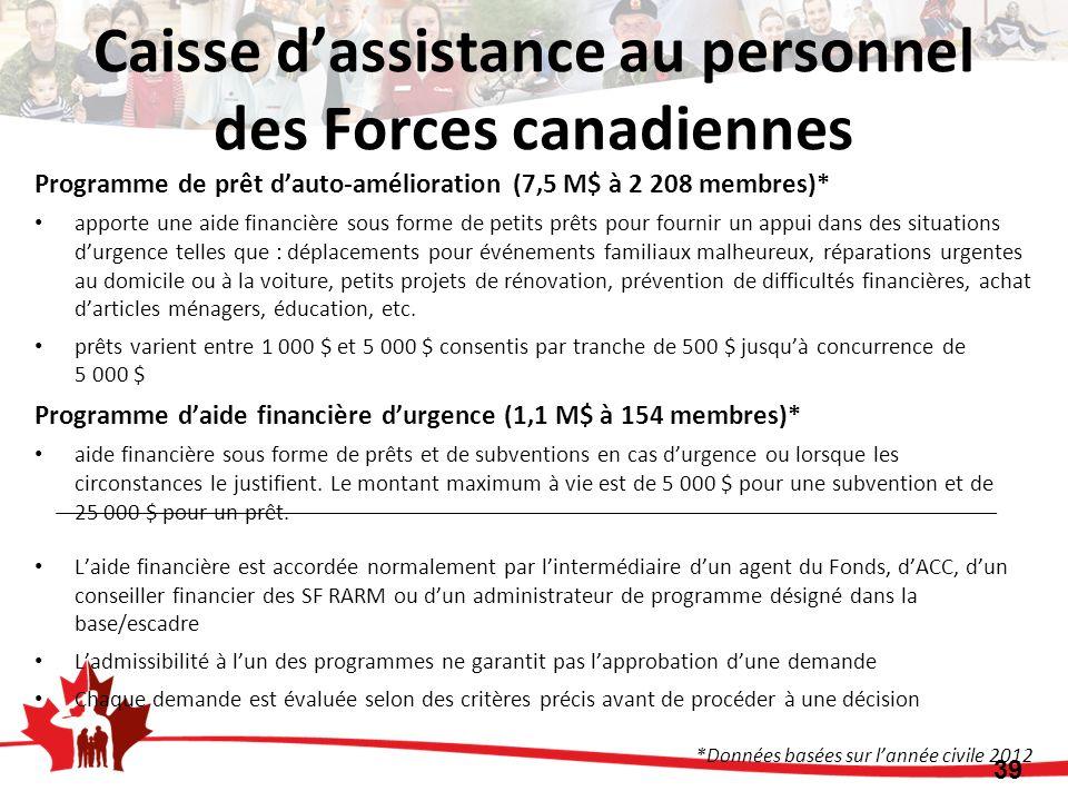 Programme de prêt dauto-amélioration (7,5 M$ à 2 208 membres)* apporte une aide financière sous forme de petits prêts pour fournir un appui dans des s