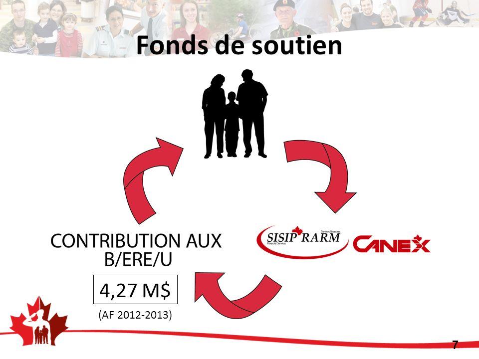 Fonds de soutien 4,27 M$ 7 (AF 2012-2013)
