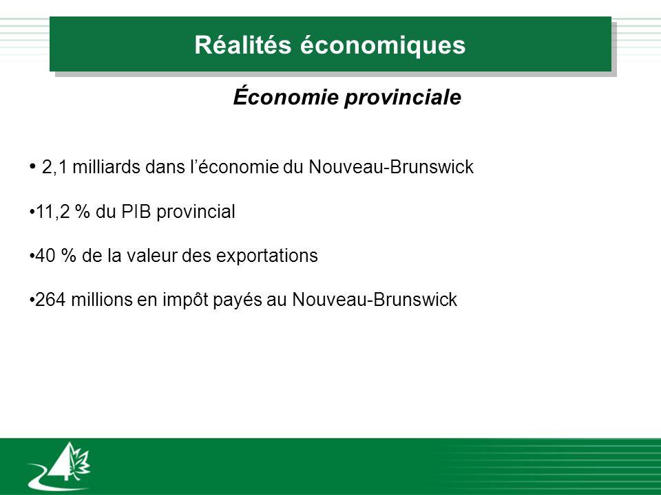 Réalités économiques Économie provinciale 2,1 milliards dans léconomie du Nouveau-Brunswick 11,2 % du PIB provincial 40 % de la valeur des exportations 264 millions en impôt payés au Nouveau-Brunswick