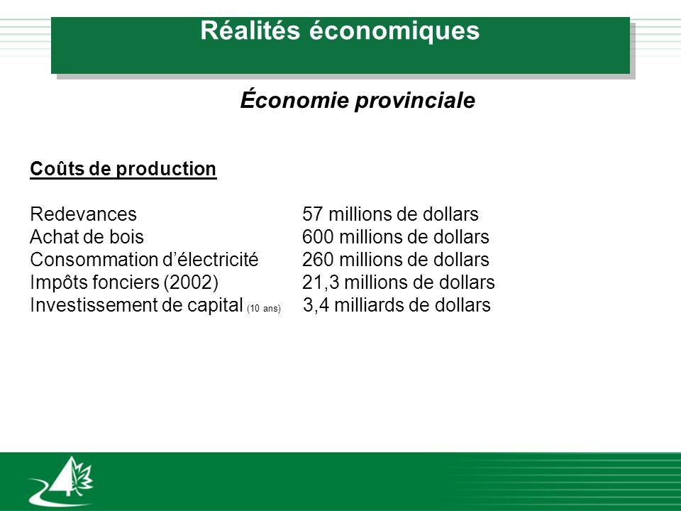 Réalités économiques Économie provinciale Coûts de production Redevances57 millions de dollars Achat de bois600 millions de dollars Consommation délec