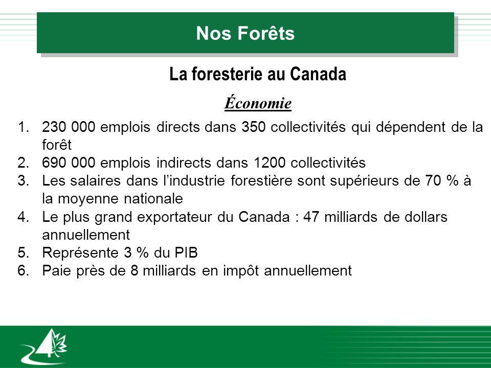 Nos Forêts La foresterie au Canada Économie 1.230 000 emplois directs dans 350 collectivités qui dépendent de la forêt 2.690 000 emplois indirects dans 1200 collectivités 3.Les salaires dans lindustrie forestière sont supérieurs de 70 % à la moyenne nationale 4.Le plus grand exportateur du Canada : 47 milliards de dollars annuellement 5.Représente 3 % du PIB 6.Paie près de 8 milliards en impôt annuellement