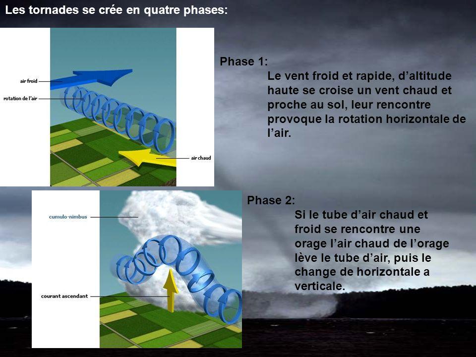 Phase 1: Le vent froid et rapide, daltitude haute se croise un vent chaud et proche au sol, leur rencontre provoque la rotation horizontale de lair.