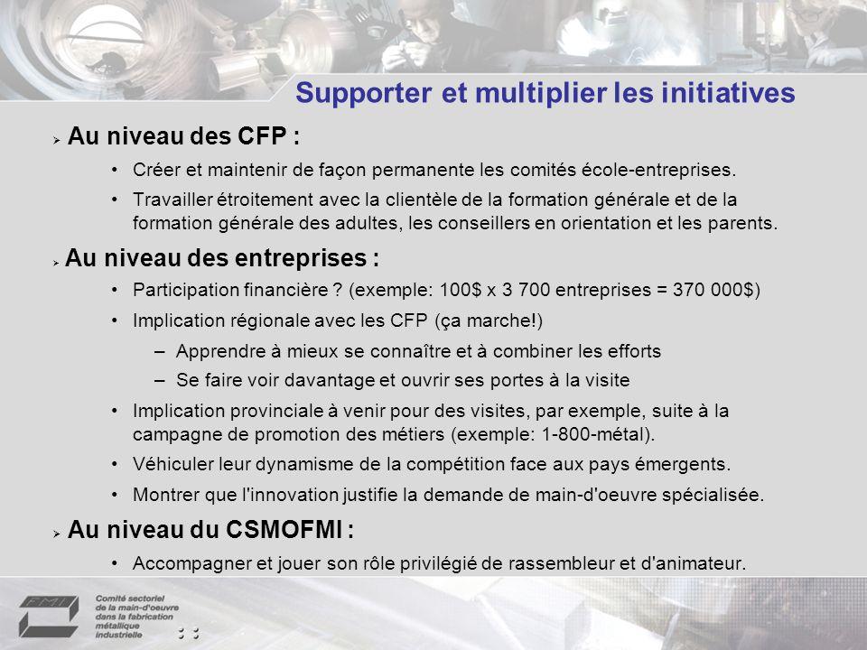 Supporter et multiplier les initiatives Au niveau des CFP : Créer et maintenir de façon permanente les comités école-entreprises.