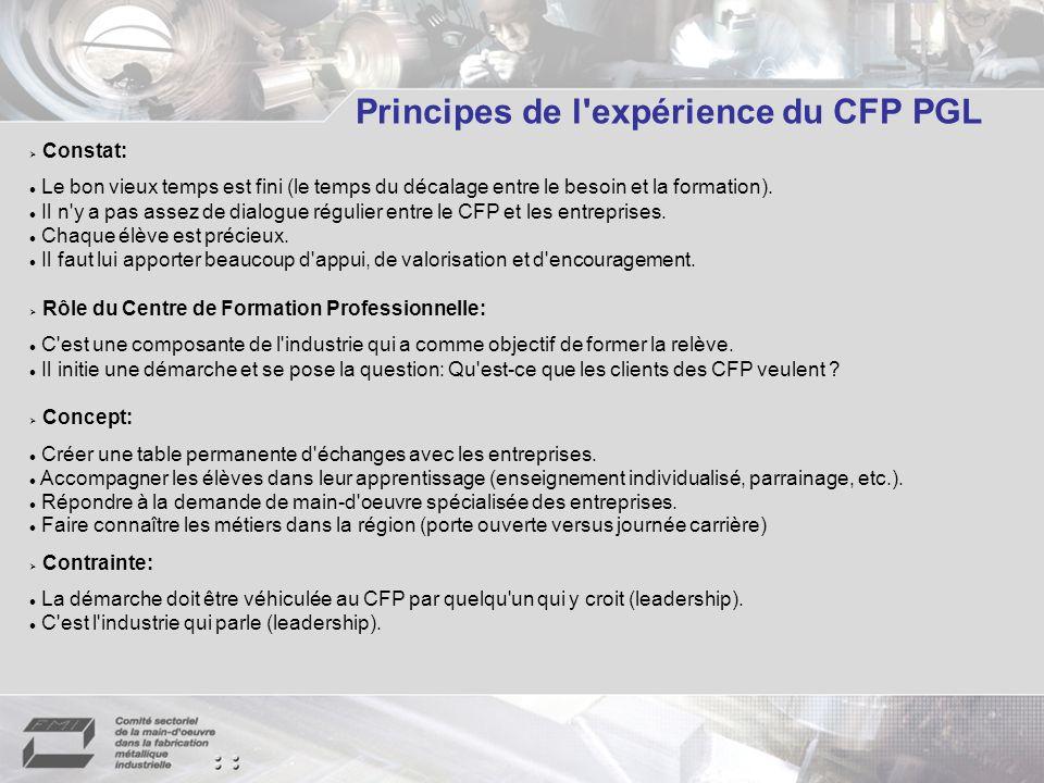 Principes de l expérience du CFP PGL Constat: Le bon vieux temps est fini (le temps du décalage entre le besoin et la formation).