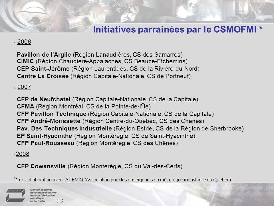 Initiatives parrainées par le CSMOFMI * 2006 Pavillon de l Argile (Région Lanaudières, CS des Samarres) CIMIC (Région Chaudière-Appalaches, CS Beauce-Etchemins) CEP Saint-Jérôme (Région Laurentides, CS de la Rivière-du-Nord) Centre La Croisée (Région Capitale-Nationale, CS de Portneuf) 2007 CFP de Neufchatel (Région Capitale-Nationale, CS de la Capitale) CFMA (Région Montréal, CS de la Pointe-de-l Île) CFP Pavillon Technique (Région Capitale-Nationale, CS de la Capitale) CFP André-Morissette (Région Centre-du-Québec, CS des Chênes) Pav.
