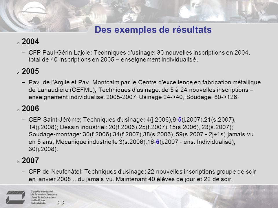 Des exemples de résultats 2004 –CFP Paul-Gérin Lajoie; Techniques d usinage: 30 nouvelles inscriptions en 2004, total de 40 inscriptions en 2005 – enseignement individualisé.