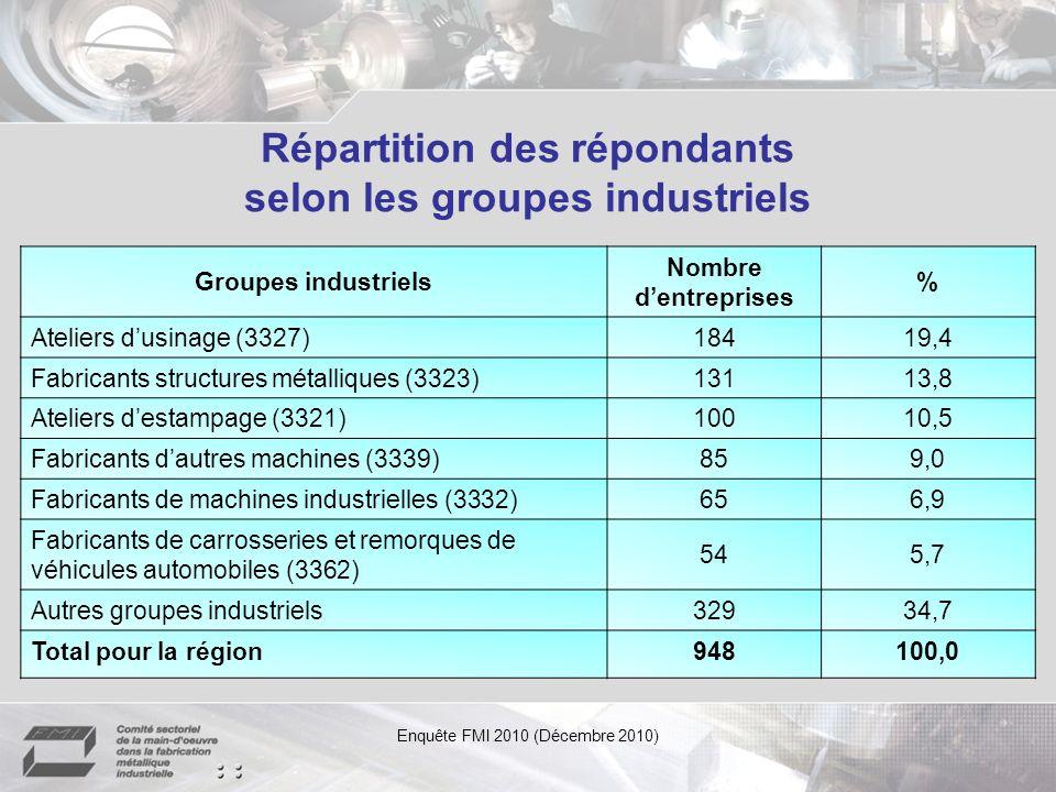 Répartition des répondants selon les régions administratives Enquête FMI 2010 (Décembre 2010) Région administrative Questionnaires répondus (ensemble des échantillons) Taux de réponse - par la région (en %) Chaudière-Appalaches12672,8 Saguenay-Lac-Saint-Jean5568,8 Capitale-Nationale8368,0 Abitibi-Témiscamingue1866,7 Bas-Saint-Laurent2466,7 Outaouais562,5 Lanaudière6160,4 Centre-du-Québec8060,6 Estrie4955,7 Côte-Nord / Nord-du-Québec956,3 Montérégie19852,4 Laurentides4050,6 Gaspésie-Îles-de-la-Madeleine350,0 Mauricie3147,7 Montréal13640,1 Laval3034,9 Ensemble du Québec94854,7