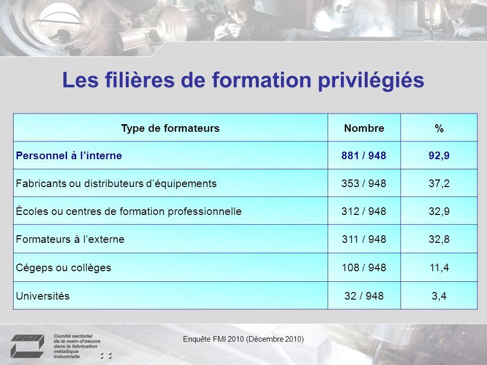 Baisse du nombre de diplômés Source : MELS, La situation demploi au 31 mars 2010 de personnes diplômées de 2008-2009, Ministère de lÉducation, du Loisir et du Sport.