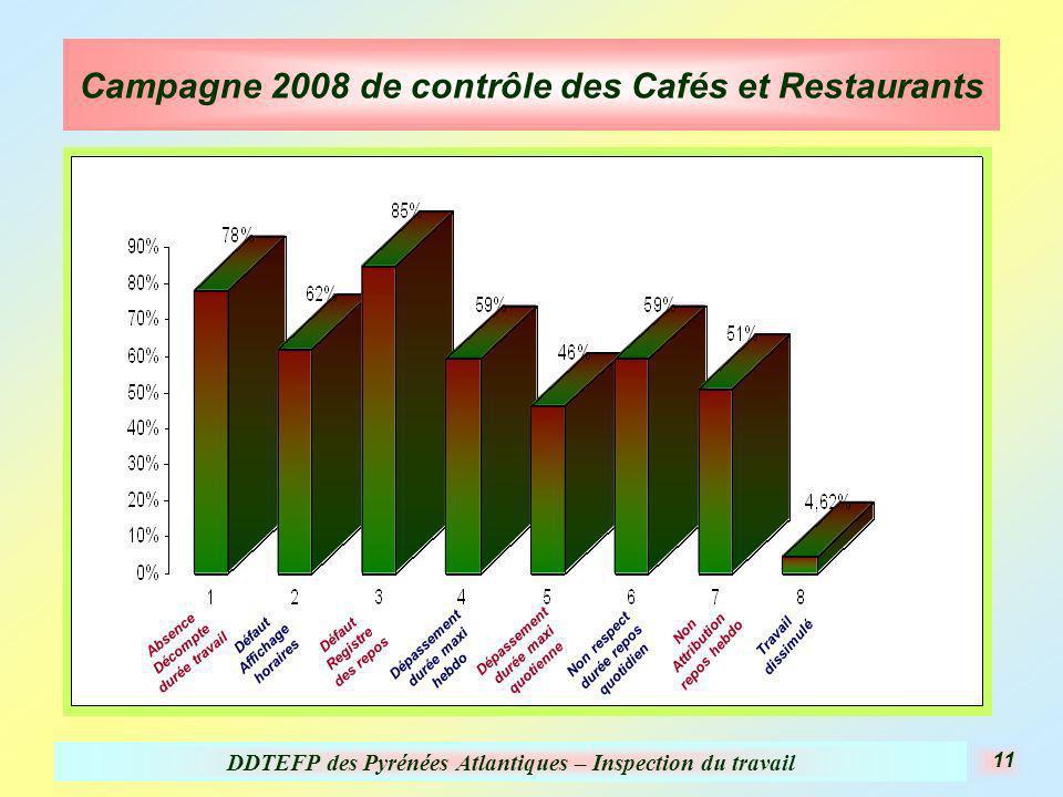 DDTEFP des Pyrénées Atlantiques – Inspection du travail 11 Campagne 2008 de contrôle des Cafés et Restaurants Absence Décompte durée travail Défaut Af
