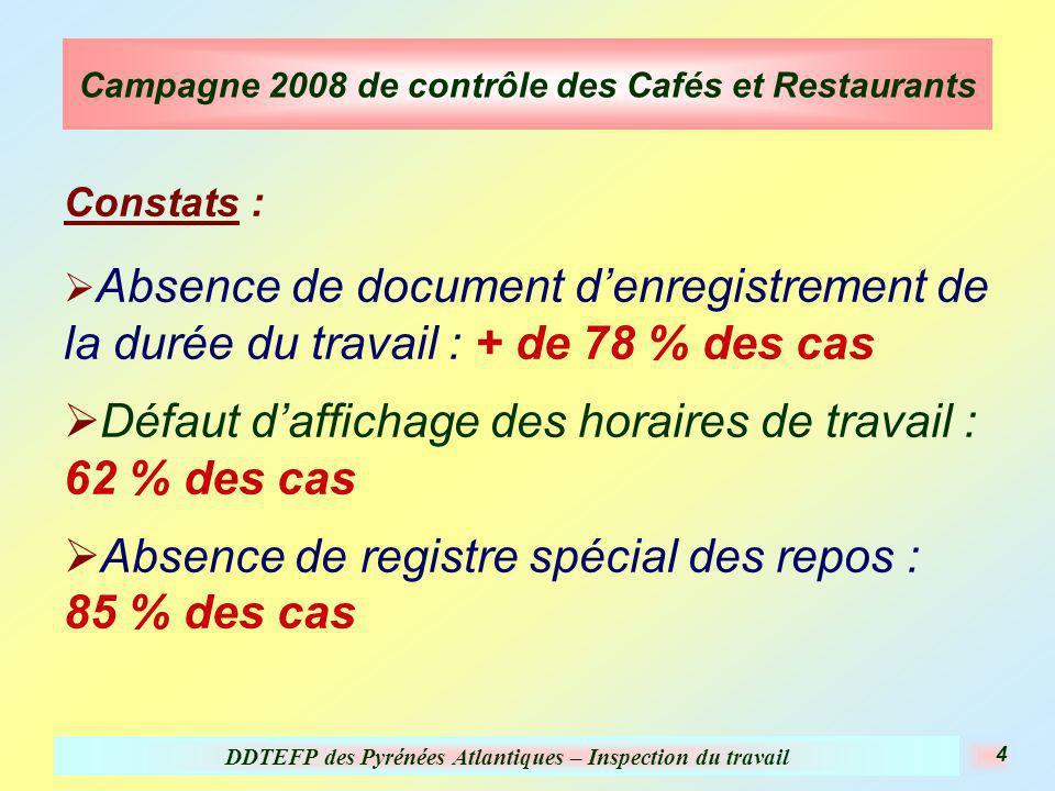 DDTEFP des Pyrénées Atlantiques – Inspection du travail 4 Campagne 2008 de contrôle des Cafés et Restaurants Constats : Absence de document denregistrement de la durée du travail : + de 78 % des cas Défaut daffichage des horaires de travail : 62 % des cas Absence de registre spécial des repos : 85 % des cas