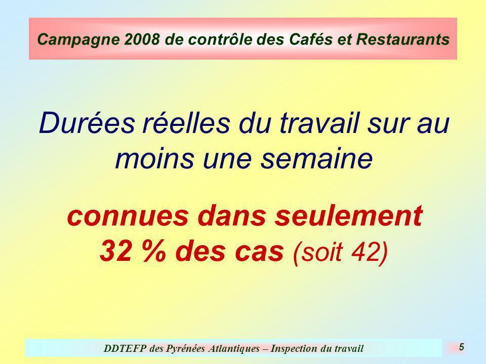 DDTEFP des Pyrénées Atlantiques – Inspection du travail 5 Campagne 2008 de contrôle des Cafés et Restaurants Durées réelles du travail sur au moins une semaine connues dans seulement 32 % des cas (soit 42)