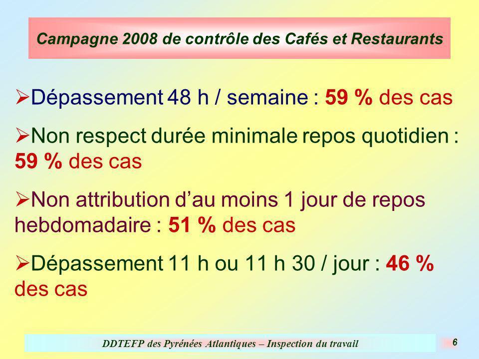 DDTEFP des Pyrénées Atlantiques – Inspection du travail 6 Campagne 2008 de contrôle des Cafés et Restaurants Dépassement 48 h / semaine : 59 % des cas Non respect durée minimale repos quotidien : 59 % des cas Non attribution dau moins 1 jour de repos hebdomadaire : 51 % des cas Dépassement 11 h ou 11 h 30 / jour : 46 % des cas