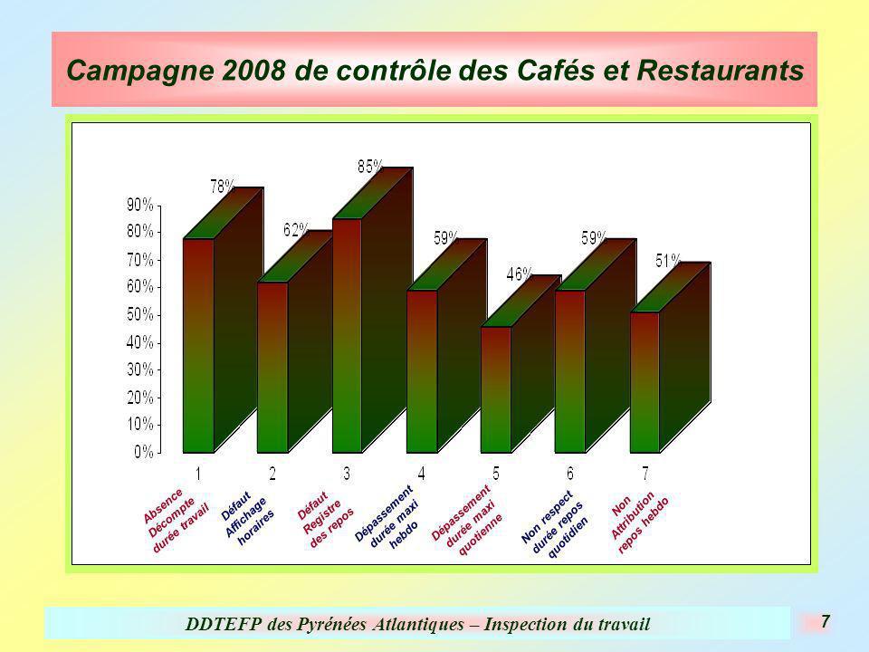 DDTEFP des Pyrénées Atlantiques – Inspection du travail 7 Campagne 2008 de contrôle des Cafés et Restaurants Absence Décompte durée travail Défaut Aff
