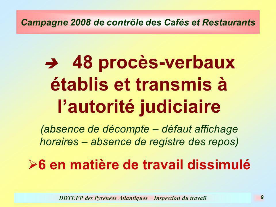 DDTEFP des Pyrénées Atlantiques – Inspection du travail 9 Campagne 2008 de contrôle des Cafés et Restaurants 48 procès-verbaux établis et transmis à l autorité judiciaire (absence de décompte – défaut affichage horaires – absence de registre des repos) 6 en matière de travail dissimulé