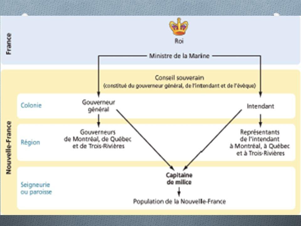 Lorganisation du gouvernement O Le roi et le ministre de la Marine nhabitent pas en N-F.