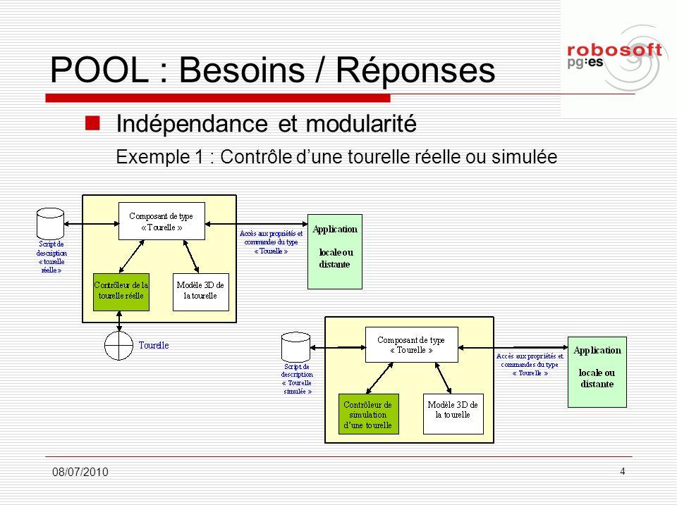 POOL : Besoins / Réponses Indépendance et modularité Exemple 1 : Contrôle dune tourelle réelle ou simulée 08/07/2010 4