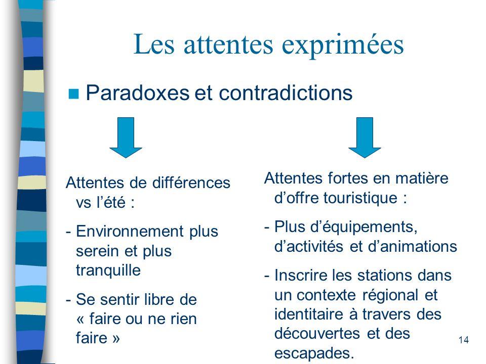 14 Les attentes exprimées Paradoxes et contradictions Attentes de différences vs lété : -Environnement plus serein et plus tranquille -Se sentir libre