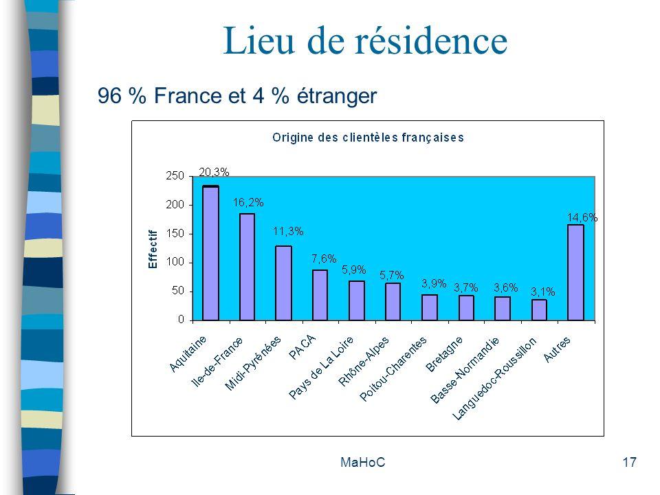 MaHoC17 Lieu de résidence 96 % France et 4 % étranger