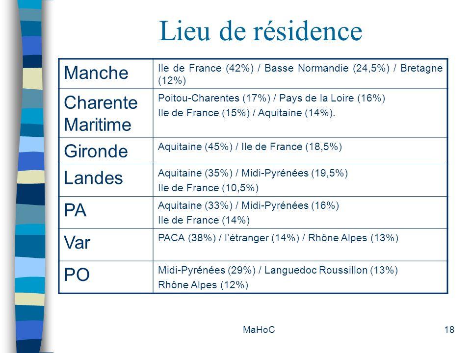 MaHoC18 Lieu de résidence Manche Ile de France (42%) / Basse Normandie (24,5%) / Bretagne (12%) Charente Maritime Poitou-Charentes (17%) / Pays de la