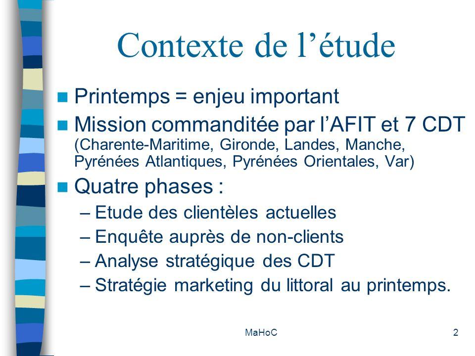 MaHoC3 Méthodologie Analyse documentaire Phase qualitative : Avril 2003 Réalisation de 4 réunions de groupe de 8 à 11 clients à St-Palais (17), Anglet (64), Paris et St Cyprien (66) Phase quantitative : Mai et Juin 2003 Echantillon de 1145 clients francophones