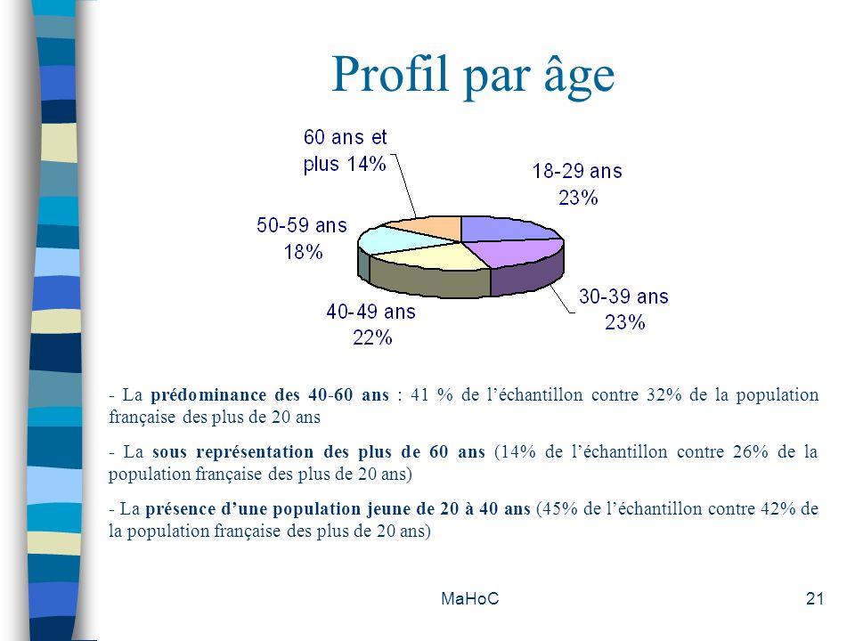 MaHoC21 Profil par âge - La prédominance des 40-60 ans : 41 % de léchantillon contre 32% de la population française des plus de 20 ans - La sous repré