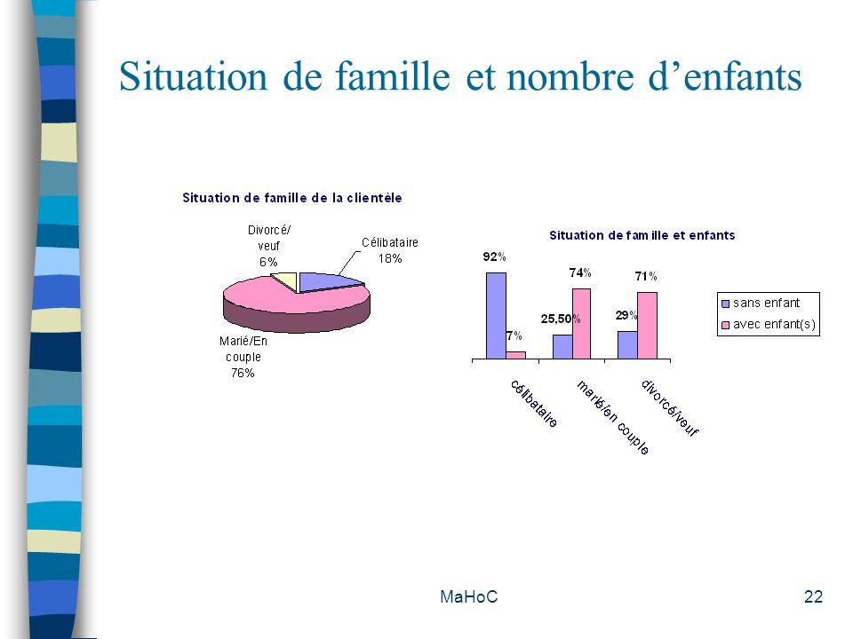 MaHoC22 Situation de famille et nombre denfants