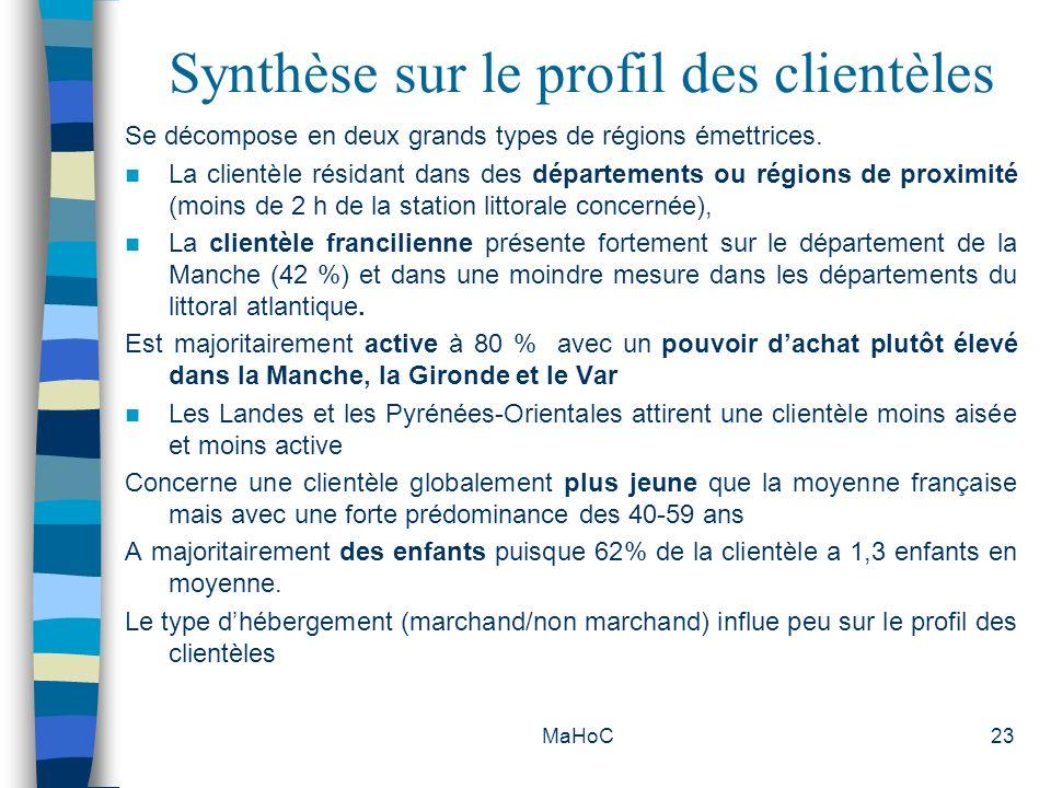 MaHoC23 Synthèse sur le profil des clientèles Se décompose en deux grands types de régions émettrices. La clientèle résidant dans des départements ou