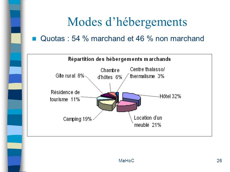 MaHoC26 Modes dhébergements Quotas : 54 % marchand et 46 % non marchand