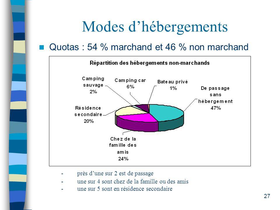 27 Modes dhébergements Quotas : 54 % marchand et 46 % non marchand - près dune sur 2 est de passage - une sur 4 sont chez de la famille ou des amis -