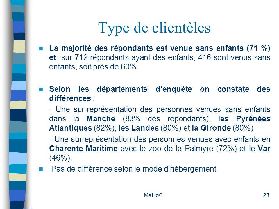 MaHoC28 Type de clientèles La majorité des répondants est venue sans enfants (71 %) et sur 712 répondants ayant des enfants, 416 sont venus sans enfan