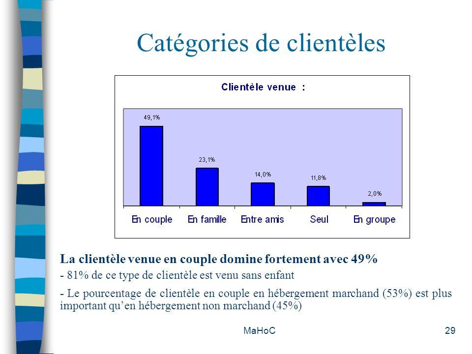 MaHoC29 Catégories de clientèles La clientèle venue en couple domine fortement avec 49% - 81% de ce type de clientèle est venu sans enfant - Le pource