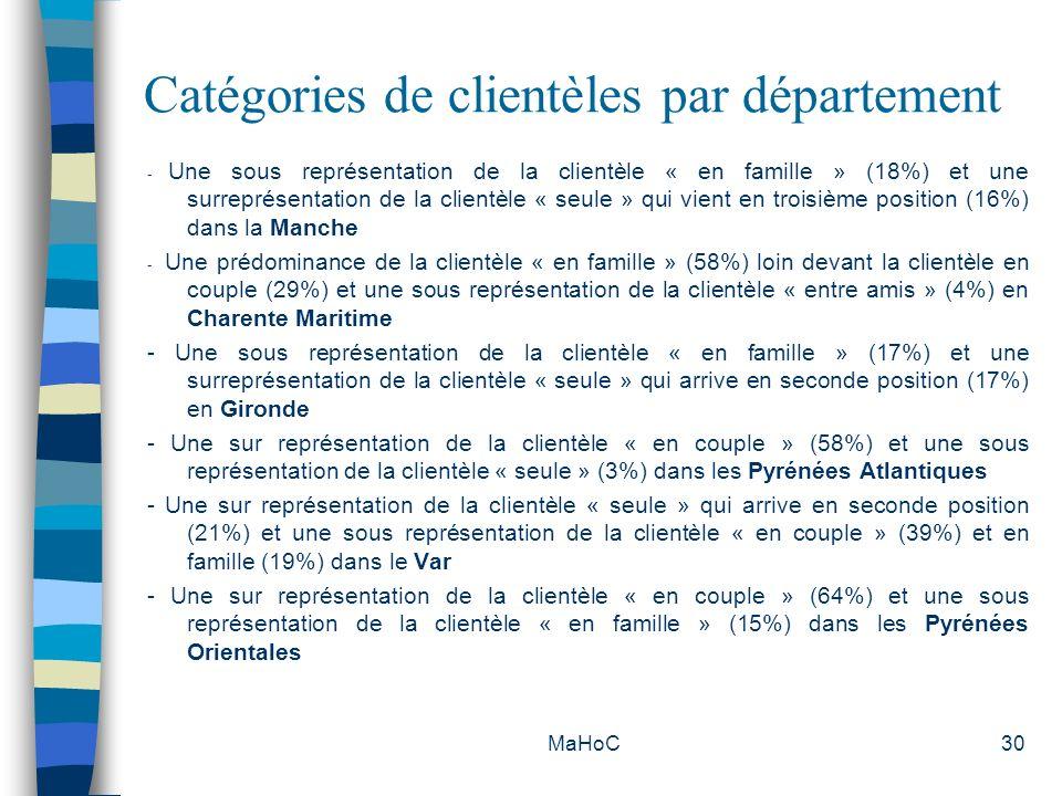 MaHoC30 Catégories de clientèles par département - Une sous représentation de la clientèle « en famille » (18%) et une surreprésentation de la clientè