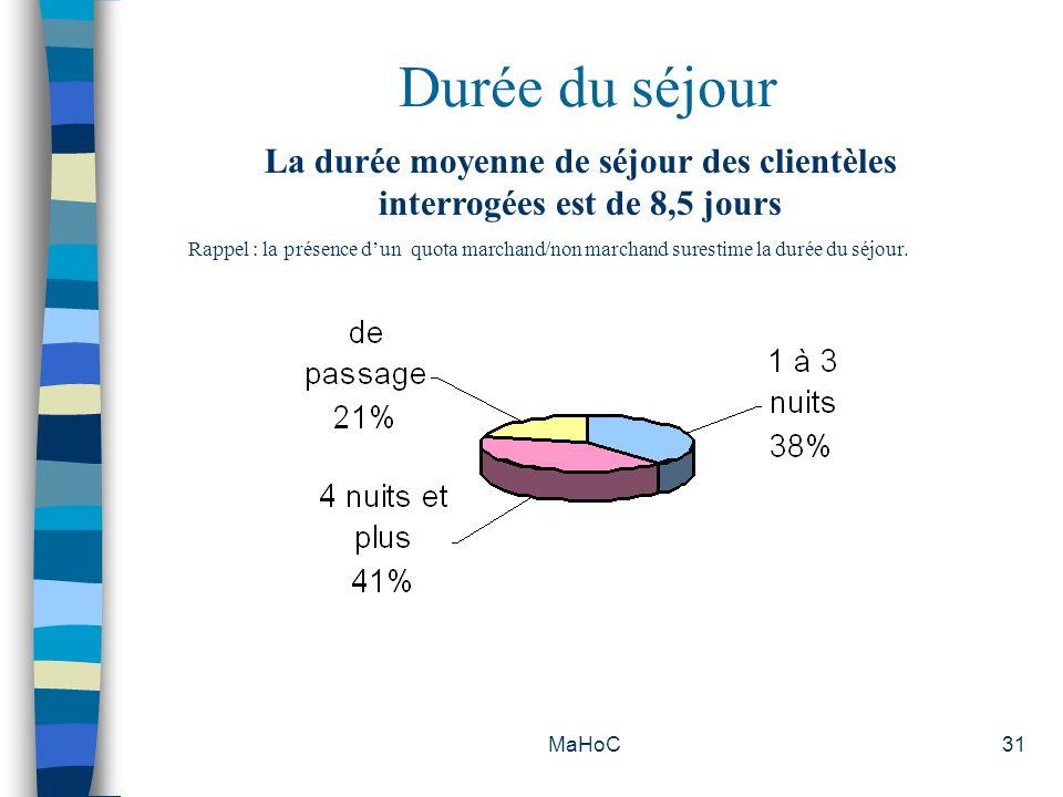 MaHoC31 Durée du séjour La durée moyenne de séjour des clientèles interrogées est de 8,5 jours Rappel : la présence dun quota marchand/non marchand su