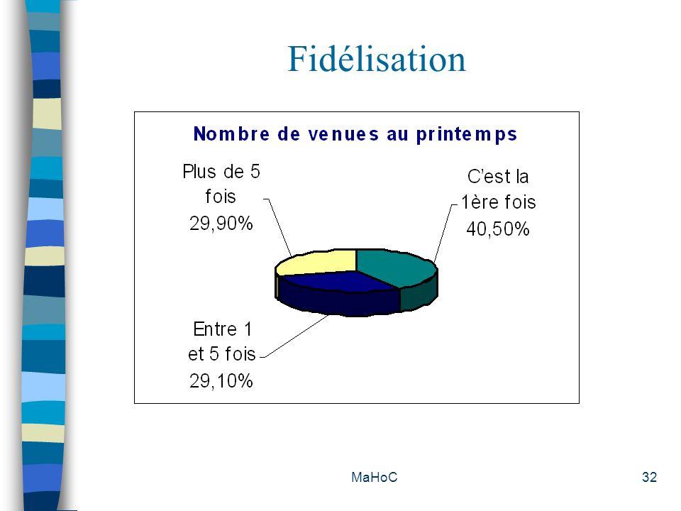 MaHoC32 Fidélisation