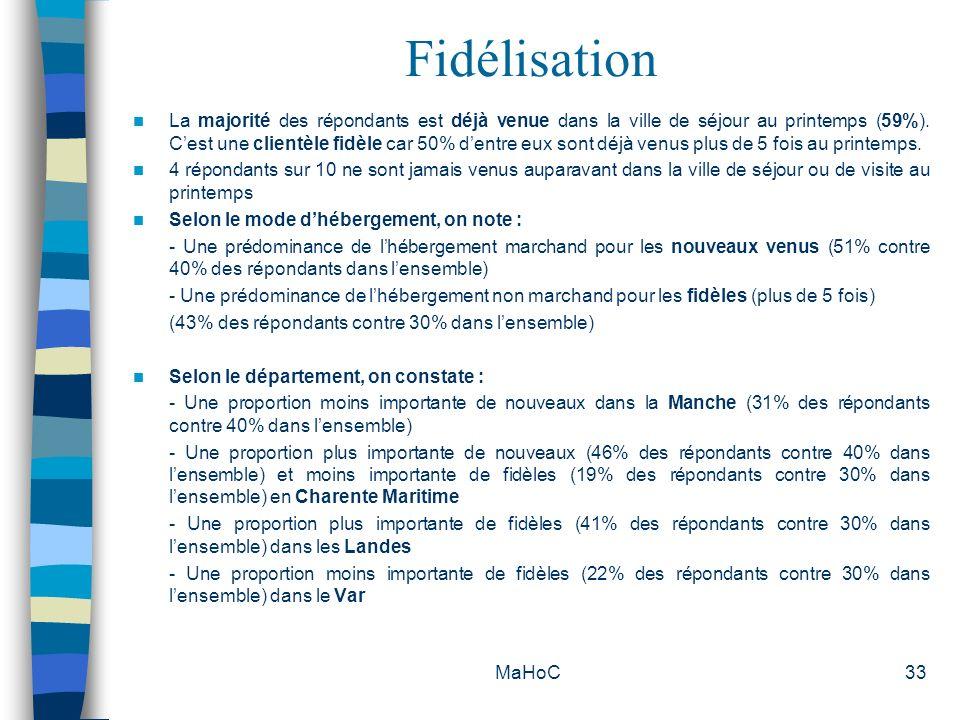 MaHoC33 Fidélisation La majorité des répondants est déjà venue dans la ville de séjour au printemps (59%). Cest une clientèle fidèle car 50% dentre eu