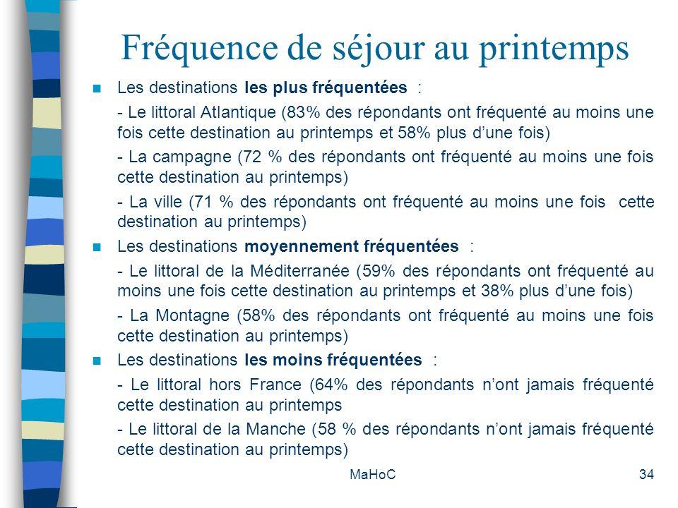 MaHoC34 Fréquence de séjour au printemps Les destinations les plus fréquentées : - Le littoral Atlantique (83% des répondants ont fréquenté au moins u