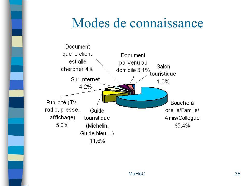 MaHoC35 Modes de connaissance