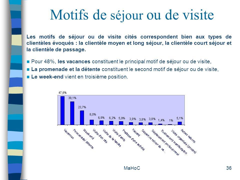 MaHoC36 Motifs de séjour ou de visite Les motifs de séjour ou de visite cités correspondent bien aux types de clientèles évoqués : la clientèle moyen