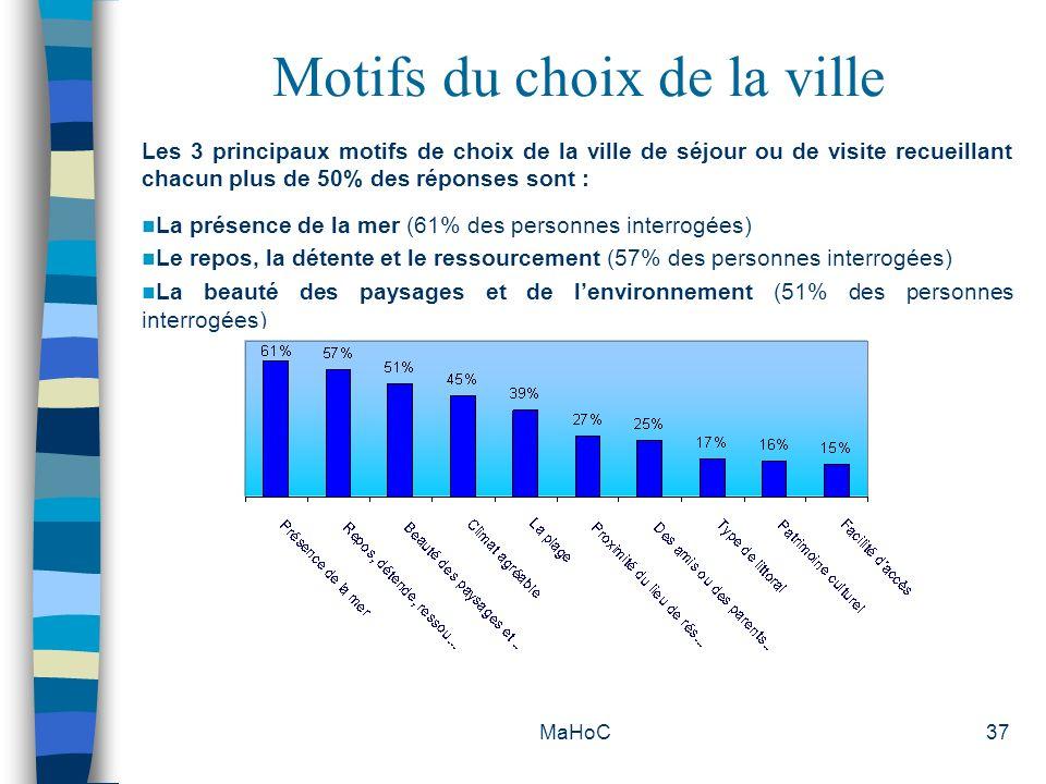MaHoC37 Motifs du choix de la ville Les 3 principaux motifs de choix de la ville de séjour ou de visite recueillant chacun plus de 50% des réponses so