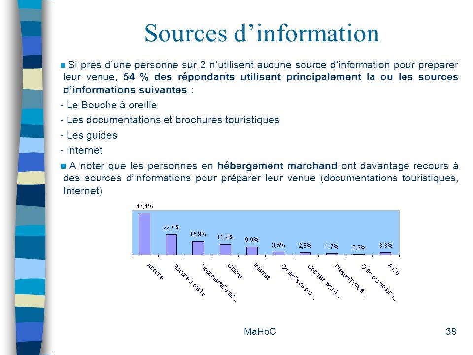 MaHoC38 Sources dinformation Si près dune personne sur 2 nutilisent aucune source dinformation pour préparer leur venue, 54 % des répondants utilisent