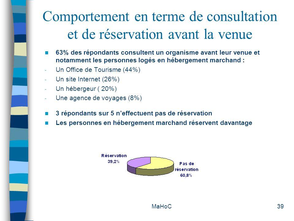 MaHoC39 Comportement en terme de consultation et de réservation avant la venue 63% des répondants consultent un organisme avant leur venue et notammen