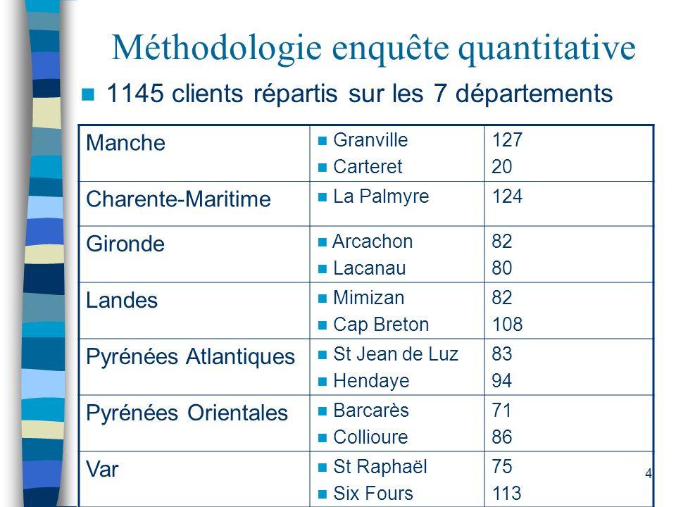 4 Méthodologie enquête quantitative 1145 clients répartis sur les 7 départements Manche Granville Carteret 127 20 Charente-Maritime La Palmyre124 Giro