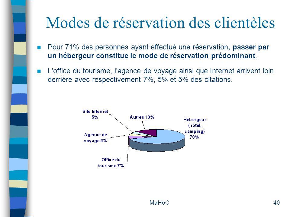 MaHoC40 Modes de réservation des clientèles Pour 71% des personnes ayant effectué une réservation, passer par un hébergeur constitue le mode de réserv