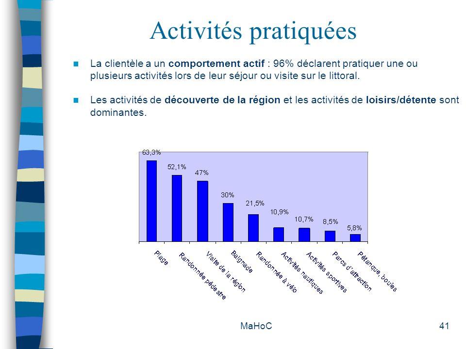 MaHoC41 Activités pratiquées La clientèle a un comportement actif : 96% déclarent pratiquer une ou plusieurs activités lors de leur séjour ou visite s