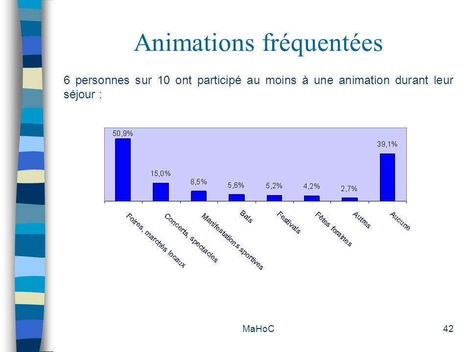 MaHoC42 Animations fréquentées 6 personnes sur 10 ont participé au moins à une animation durant leur séjour :