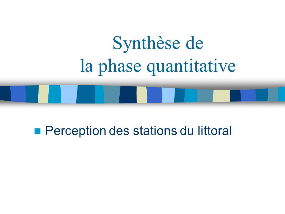 Synthèse de la phase quantitative Perception des stations du littoral