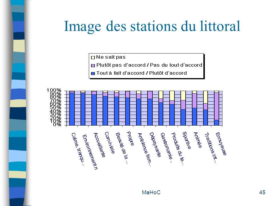 MaHoC45 Image des stations du littoral